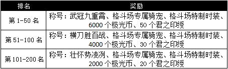图片: 图1:赛季排名奖励.jpg
