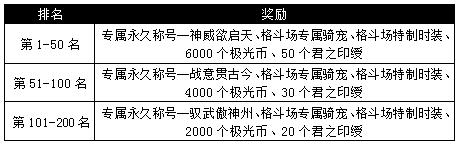 图片: 图1:格斗场第二赛季奖励.png