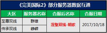 图片: 图1:合服列表图.png