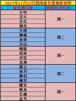 图片: 图2:11月22日合服国战分组.png