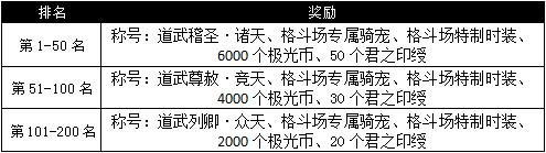 图片: 图2:排名奖励.png
