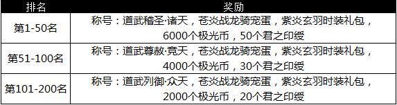 图片: 图3:排名奖励.png