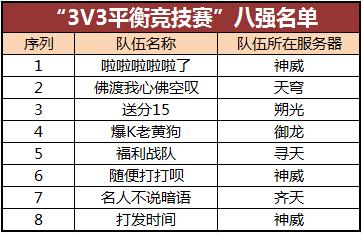 图片: 3V3+8强名单.png